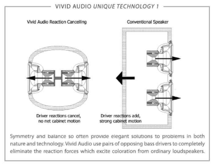 Vivid Audio illustration of reaction canceling technology in their loudspeakers