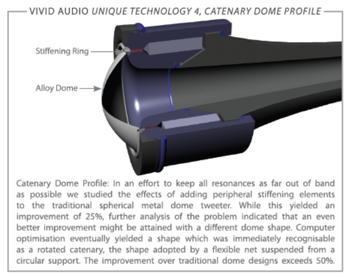 vivid audio illustration of catenary dome profile